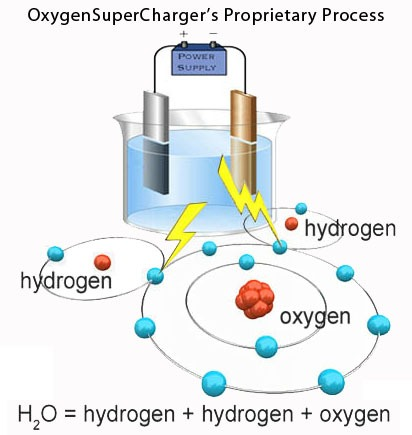 OxygenSuperCharger proprietary process for oxygen water