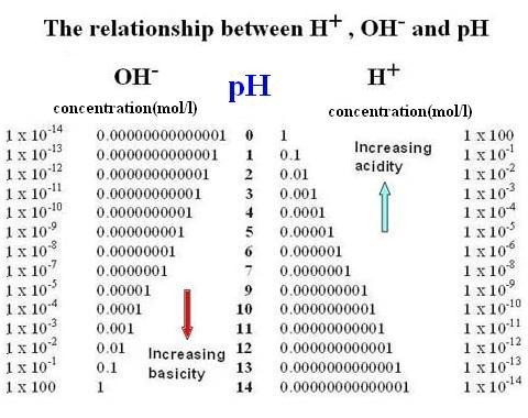 Chart showing he hydrogen and oxygen relationship of pH.